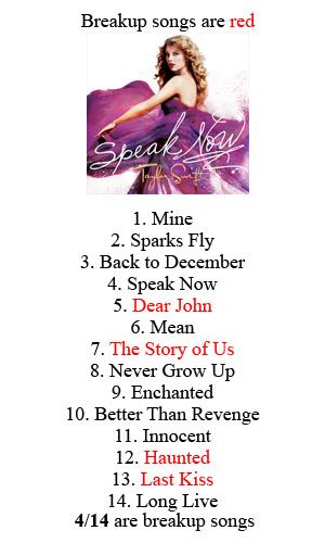 Taylor Swift – Speak Now Tour Setlist Lyrics | Genius Lyrics